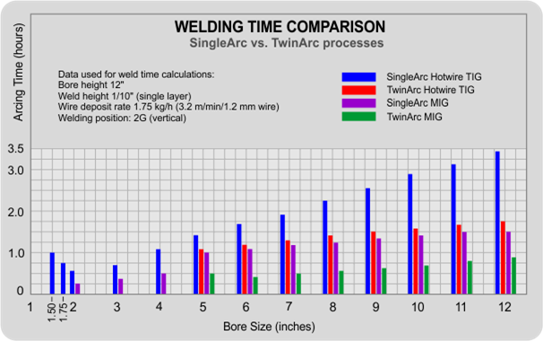 Welding time comparisson chart
